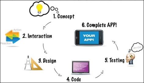 Apps Marketing Steps