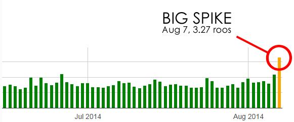 Big Spike