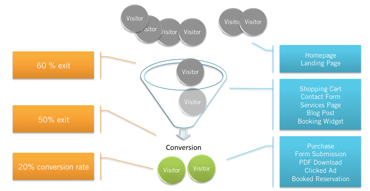 Conversion Tracking Work in Facebook