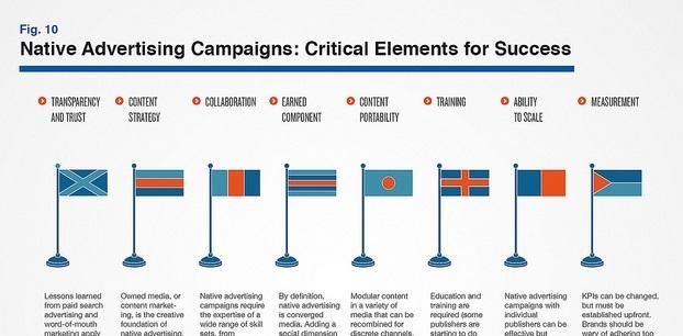 Native Adverting Campaigns