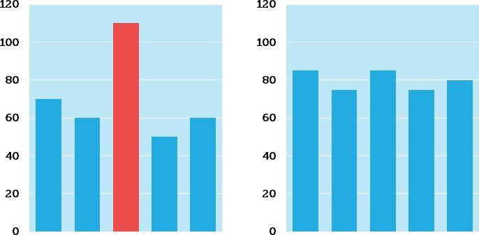 SERP Comparison Graph