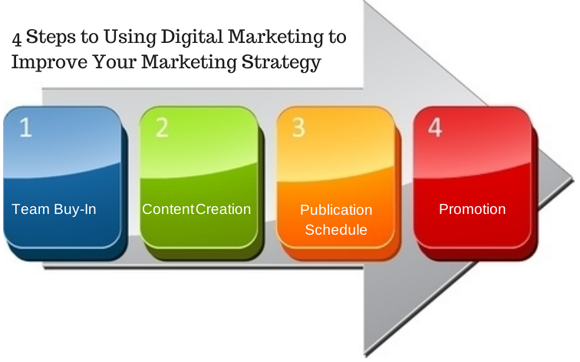 Steps For Digital Marketing