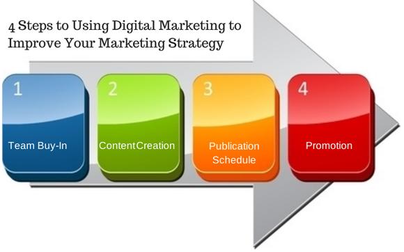 Steps For Digital Marketing