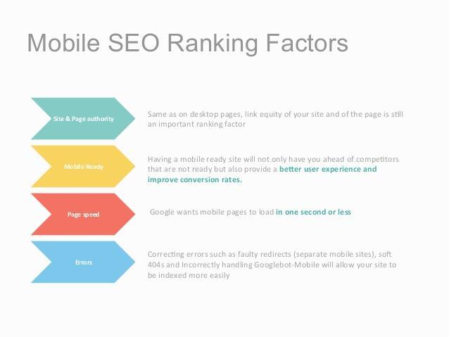 Mobile SEO Ranking Factor