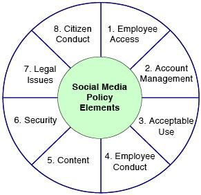 Social Media Policy Elements