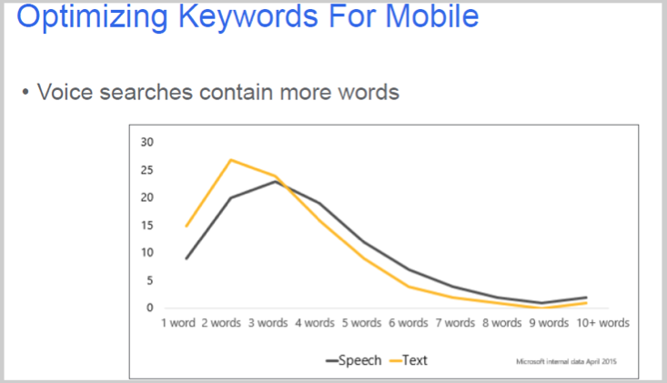 Keyword Optimizing for Mobile