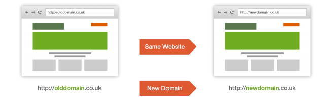 Domain Without Affecting the SEO