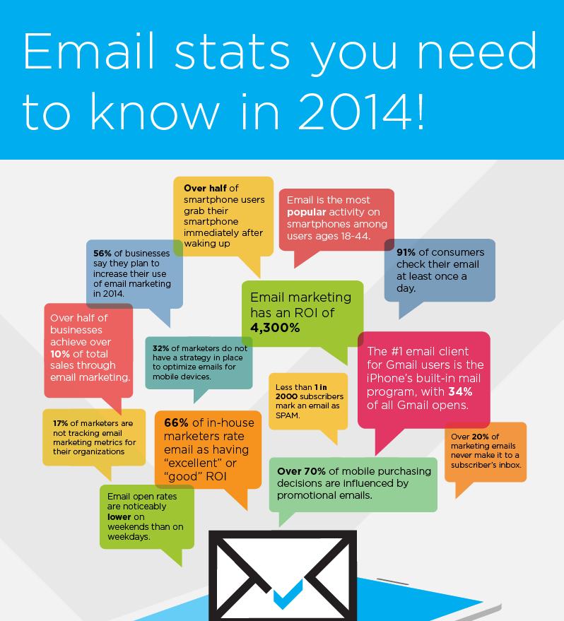 email marketing still alive