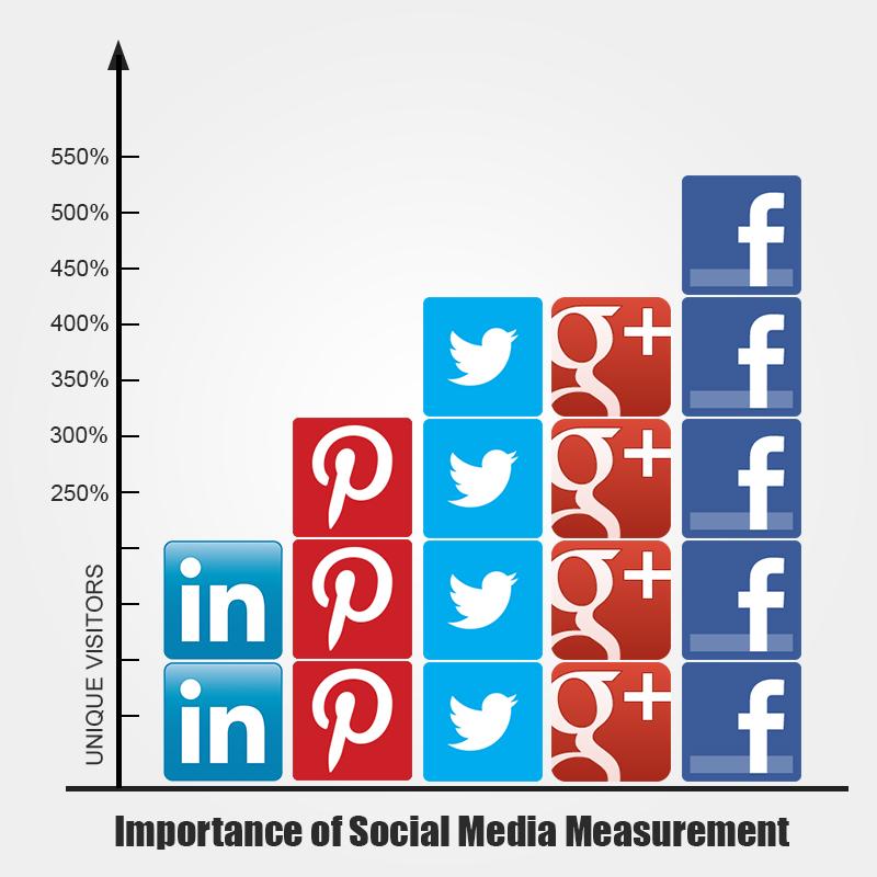Important of Social Media Measurement