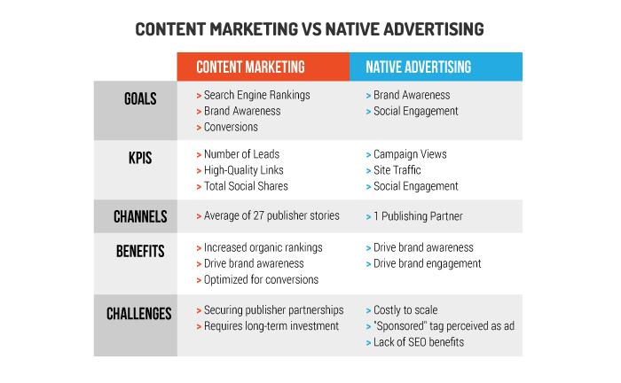 Content and Native Marketing