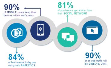 Digital Marketing Statics