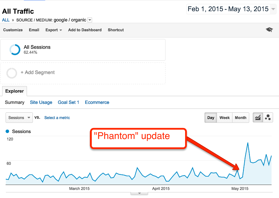 Phantom Updates