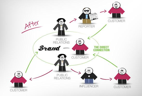 Actual Brand Advocates