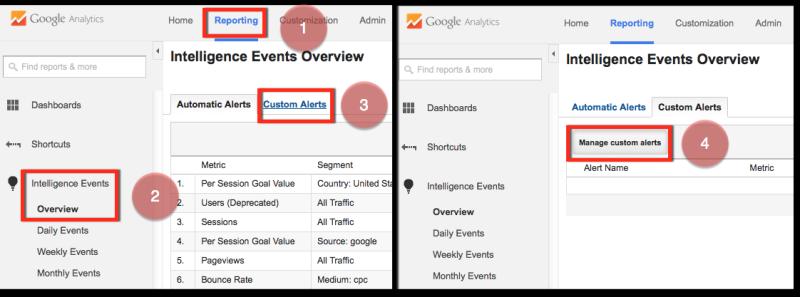 SEO Report using Google Analytics