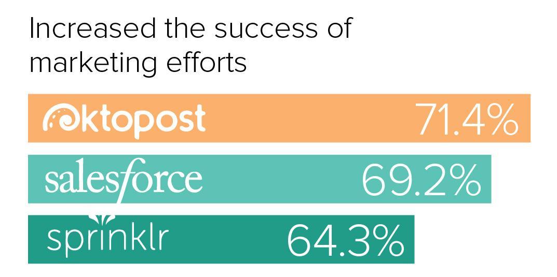 Success of SEO Efforts