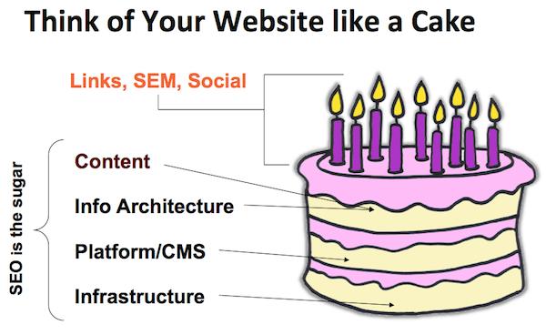 Website like Cake