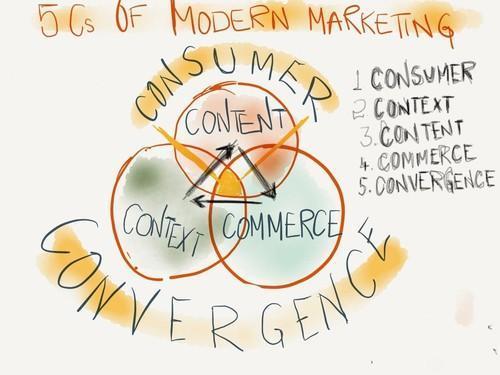 Modern Marketing
