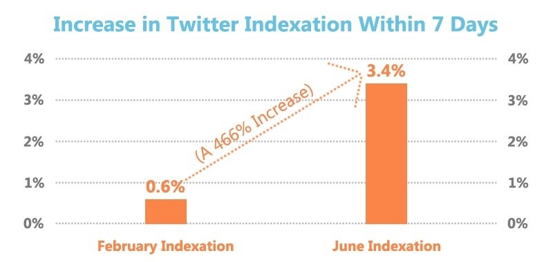 Increase in Twitter Indexation