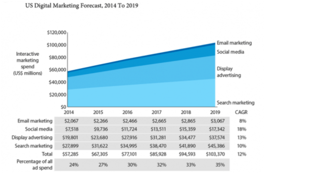 US Digital Marketing Forecast