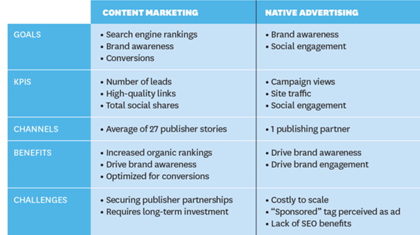 Native advertising and content marketing