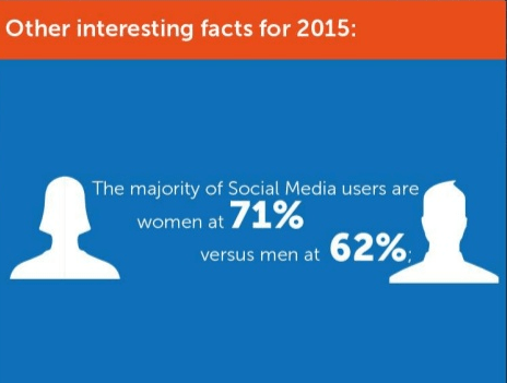 Other Interesting Facts for 2015