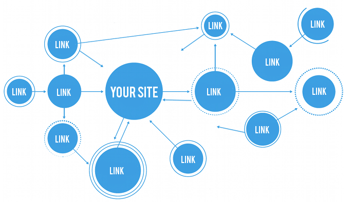 Inbound Link Concepts