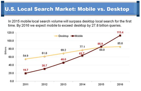 Local Search Market