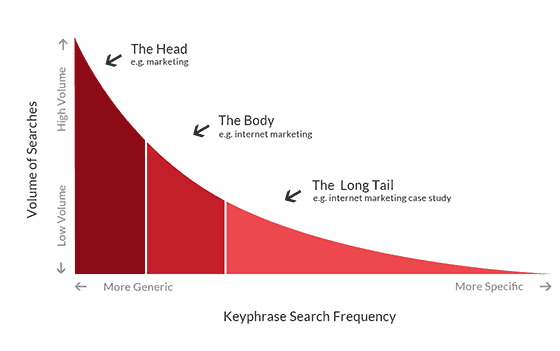 keyphrase-search-frequency
