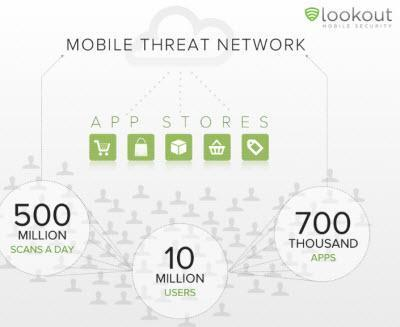 Lookout Smart Mobile Threat Protection
