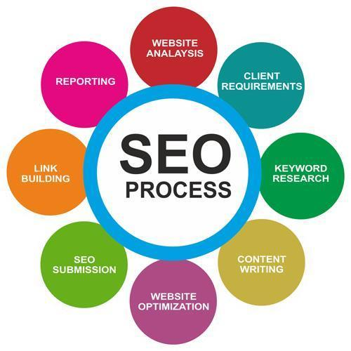 Best SEO in Melbourne Services