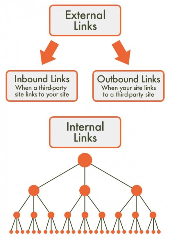 Work on external links such as inbound and outbound links while reoptimize old content